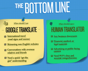 Google Translate vs Human Translation 2015